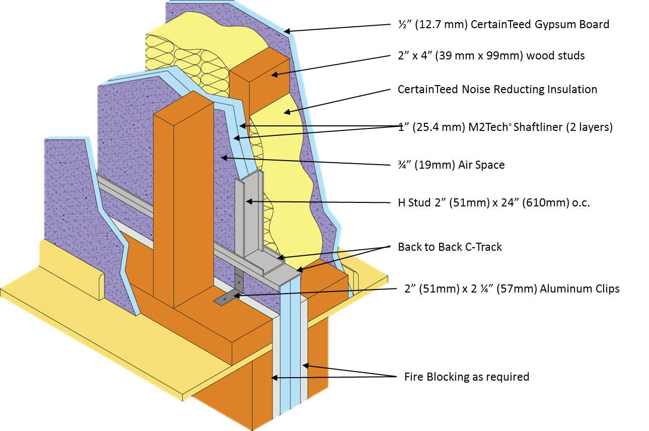 2 Hour Wall Construction : Building smarter firewall fire separation and sound