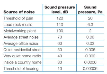 Decibel levels of common activities