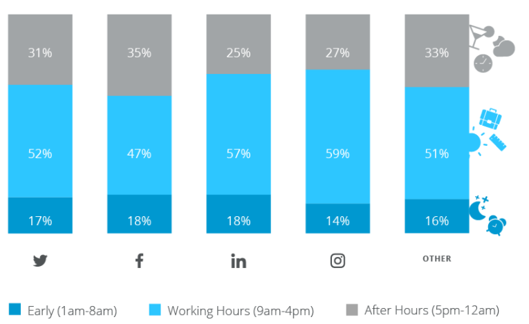 User activity level by time of day across various social platforms.