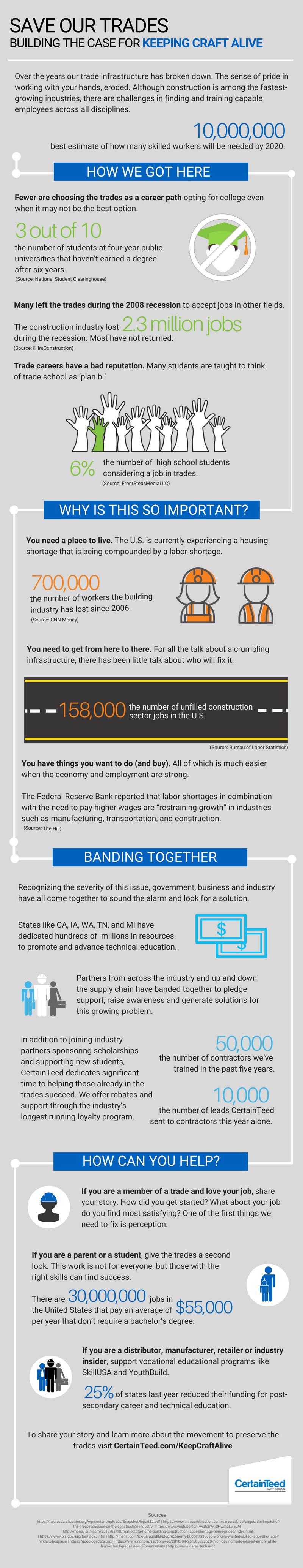 Keep Craft Alive infographic to help explain the construction, building, manufacturing labor shortages.