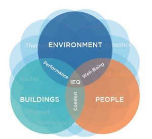 healthy building design